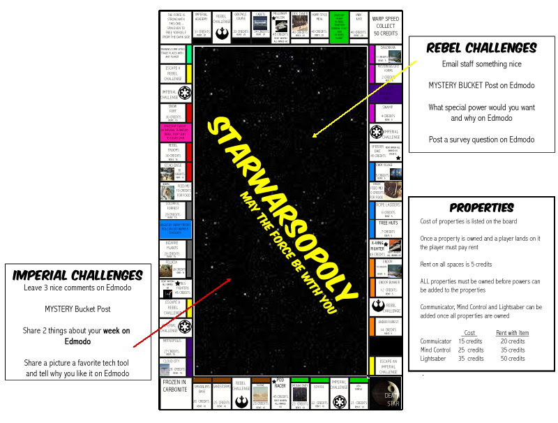 Starwarsopoly Gameboard , Rule and Challenges